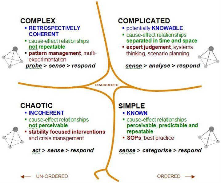 Cynefin Framework Changed How I Think About…